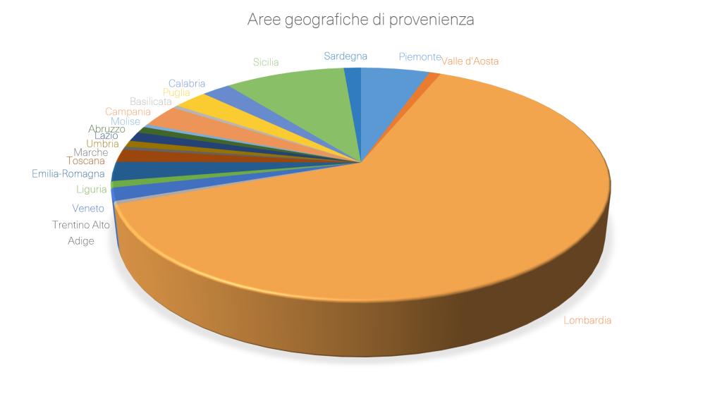 Aree geografiche provenienza
